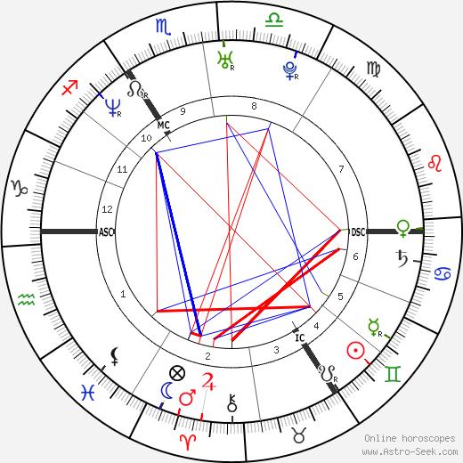 Russell Brand tema natale, oroscopo, Russell Brand oroscopi gratuiti, astrologia