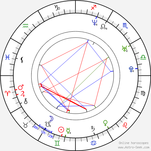 Sarah Abitbol birth chart, Sarah Abitbol astro natal horoscope, astrology