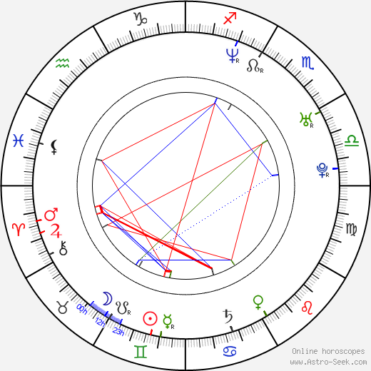 Shilpa Shetty birth chart, Shilpa Shetty astro natal horoscope, astrology