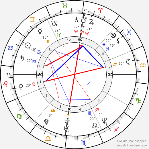 Tobey Maguire birth chart, biography, wikipedia 2019, 2020