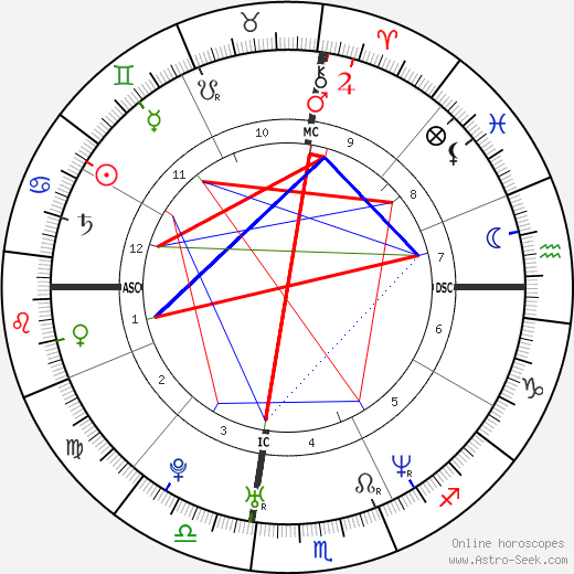 Tobey Maguire astro natal birth chart, Tobey Maguire horoscope, astrology