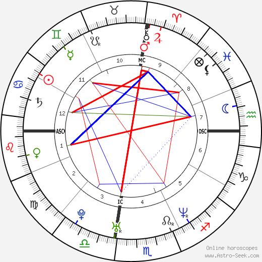 Тоби Магуайр Tobey Maguire день рождения гороскоп, Tobey Maguire Натальная карта онлайн