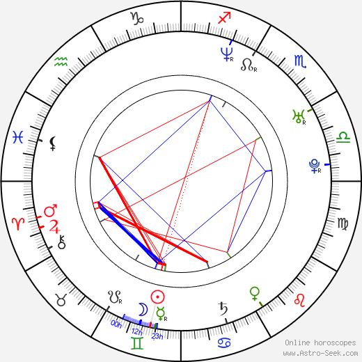 Tommy Karlsen astro natal birth chart, Tommy Karlsen horoscope, astrology