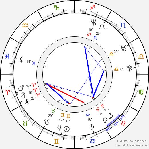 Toni Ribas birth chart, biography, wikipedia 2018, 2019