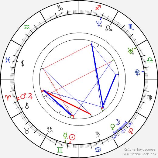 Toni Ribas astro natal birth chart, Toni Ribas horoscope, astrology