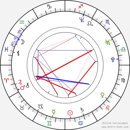 Václav Vašák astro natal birth chart, Václav Vašák horoscope, astrology