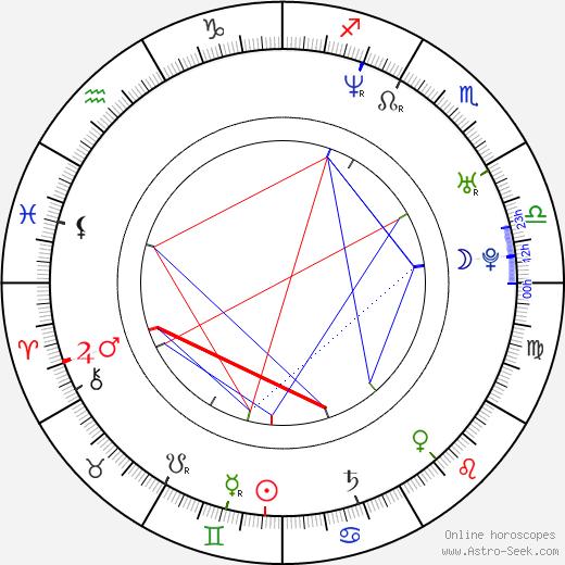 Willi Herren birth chart, Willi Herren astro natal horoscope, astrology