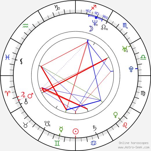 Yuka Itaya birth chart, Yuka Itaya astro natal horoscope, astrology