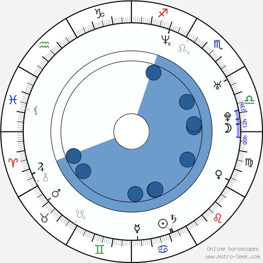 Aaron Gainer wikipedia, horoscope, astrology, instagram