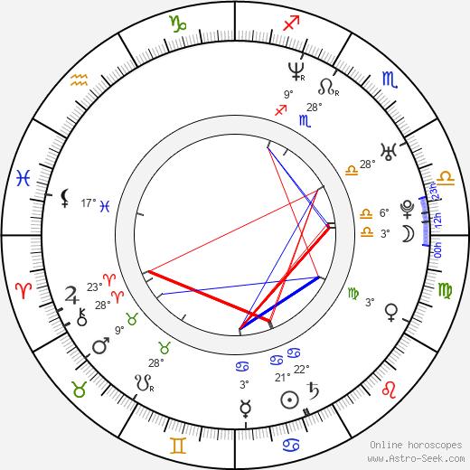 Aaron Gainer birth chart, biography, wikipedia 2018, 2019