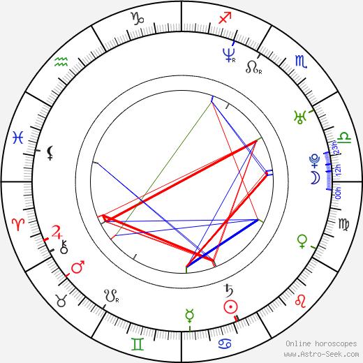 Aaron Gainer astro natal birth chart, Aaron Gainer horoscope, astrology