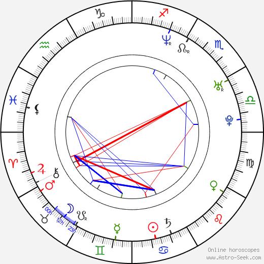 Ai Sugijama birth chart, Ai Sugijama astro natal horoscope, astrology