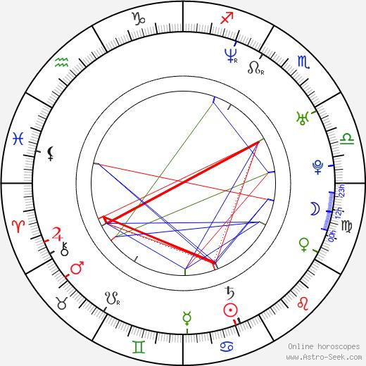 Alan Kelly tema natale, oroscopo, Alan Kelly oroscopi gratuiti, astrologia