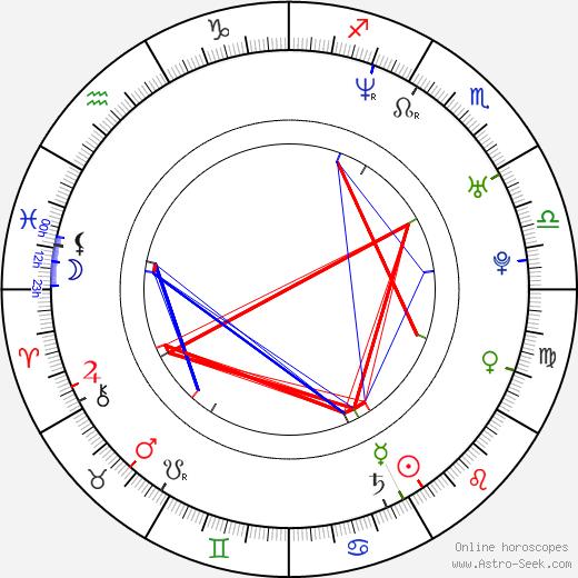 Алекс Родригес Alex Rodriguez день рождения гороскоп, Alex Rodriguez Натальная карта онлайн