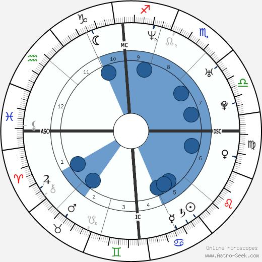 Alfredo Rota wikipedia, horoscope, astrology, instagram