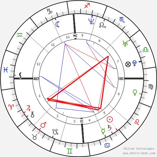 Альфредо Рота Alfredo Rota день рождения гороскоп, Alfredo Rota Натальная карта онлайн