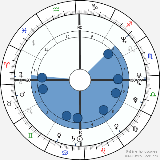 Ana Paula Arósio wikipedia, horoscope, astrology, instagram