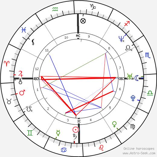 Ана Паула Арозиу Ana Paula Arósio день рождения гороскоп, Ana Paula Arósio Натальная карта онлайн