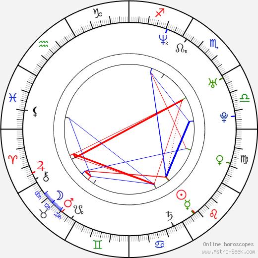 Annie Parisse astro natal birth chart, Annie Parisse horoscope, astrology