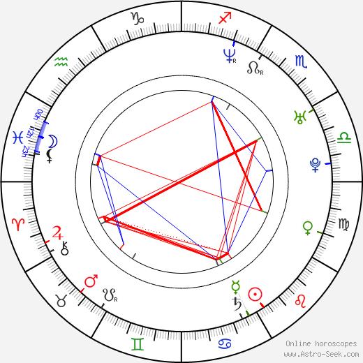 Ben Cotton astro natal birth chart, Ben Cotton horoscope, astrology