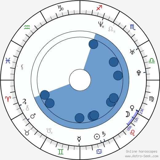 Bridgette Andersen wikipedia, horoscope, astrology, instagram