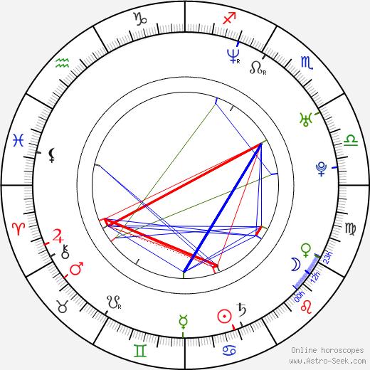 Bridgette Andersen birth chart, Bridgette Andersen astro natal horoscope, astrology