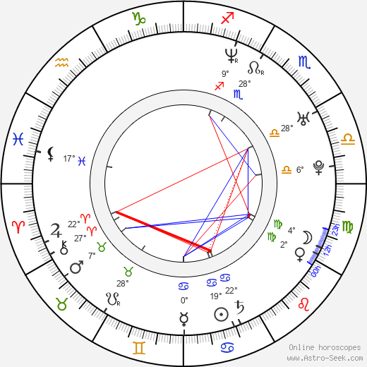 Carolina Kasting birth chart, biography, wikipedia 2019, 2020