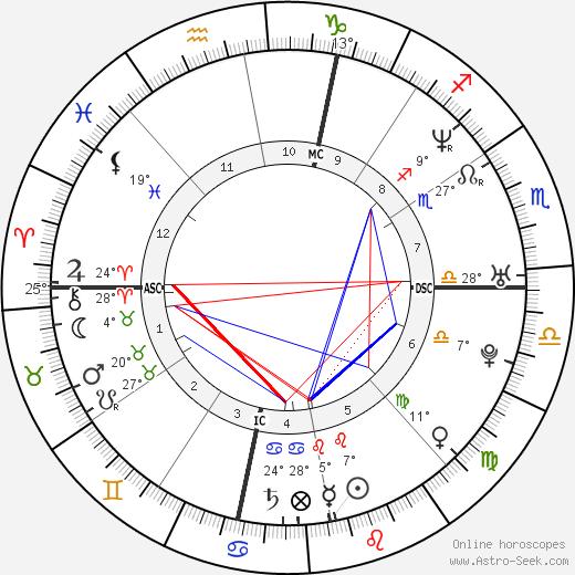 Charles Jaynes birth chart, biography, wikipedia 2020, 2021
