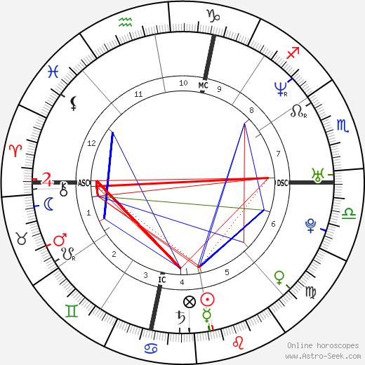 Charles Jaynes birth chart, Charles Jaynes astro natal horoscope, astrology