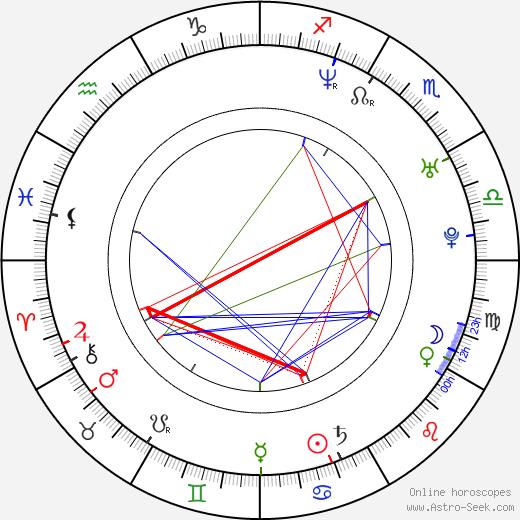 Cheyenne Jackson birth chart, Cheyenne Jackson astro natal horoscope, astrology