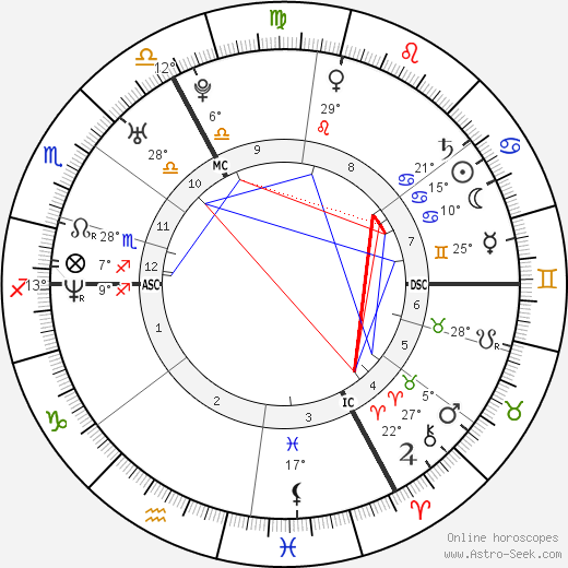 Claire Keim birth chart, biography, wikipedia 2018, 2019
