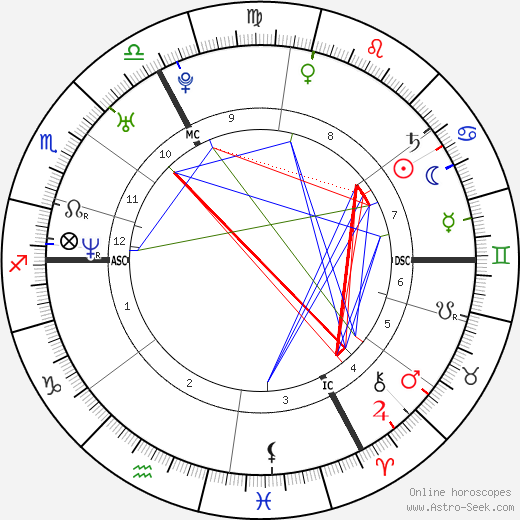 Claire Keim astro natal birth chart, Claire Keim horoscope, astrology