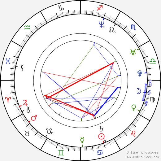 Danni Boatwright tema natale, oroscopo, Danni Boatwright oroscopi gratuiti, astrologia