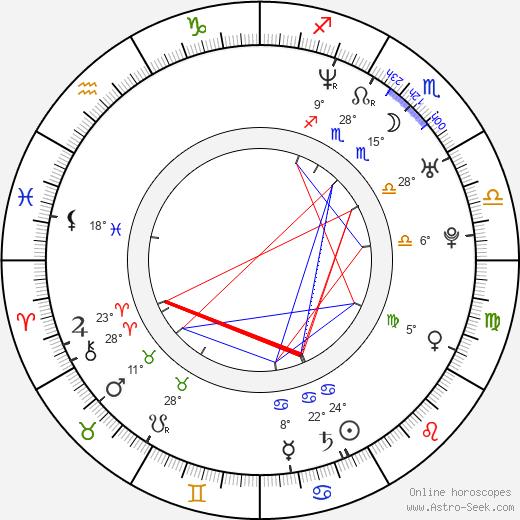 Darude birth chart, biography, wikipedia 2019, 2020