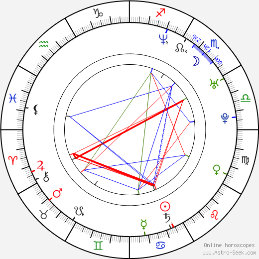 Elena Anaya birth chart, Elena Anaya astro natal horoscope, astrology