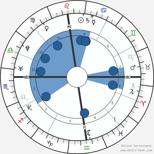 Eric Szmanda wikipedia, horoscope, astrology, instagram