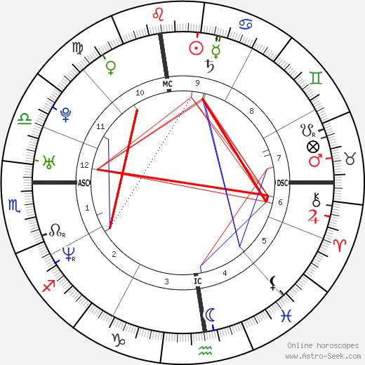 Eric Szmanda tema natale, oroscopo, Eric Szmanda oroscopi gratuiti, astrologia