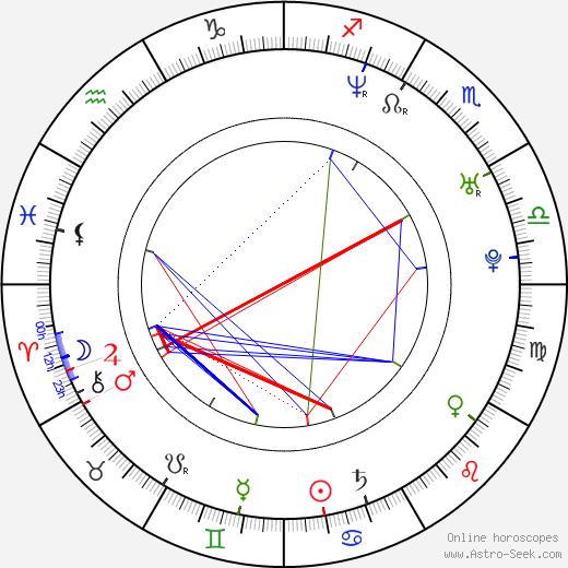 Erik Ohlsson birth chart, Erik Ohlsson astro natal horoscope, astrology