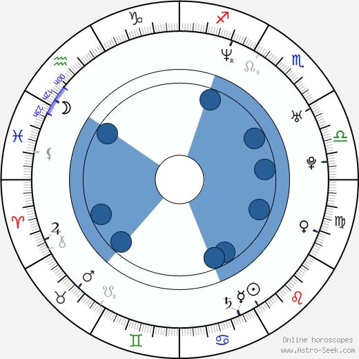 Evgeni Nabokov wikipedia, horoscope, astrology, instagram