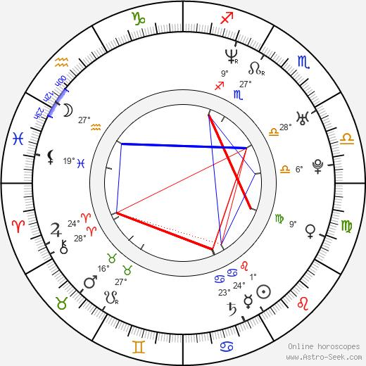 Evgeni Nabokov birth chart, biography, wikipedia 2020, 2021