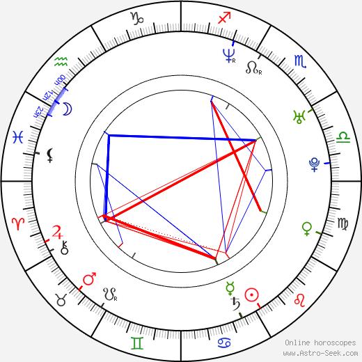 Evgeni Nabokov birth chart, Evgeni Nabokov astro natal horoscope, astrology