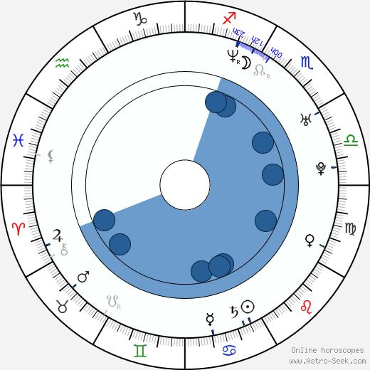 Gabriella Hall wikipedia, horoscope, astrology, instagram