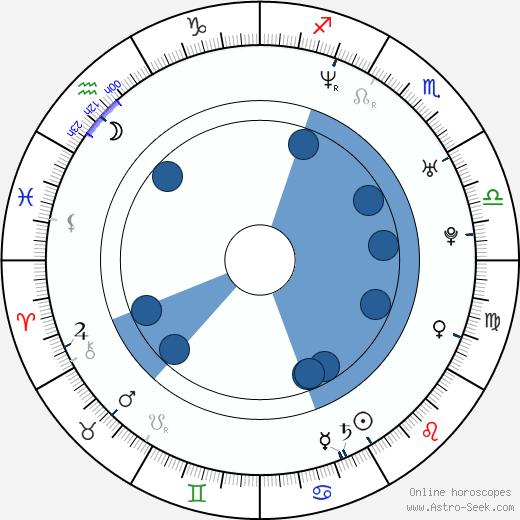 Giota Trakas wikipedia, horoscope, astrology, instagram