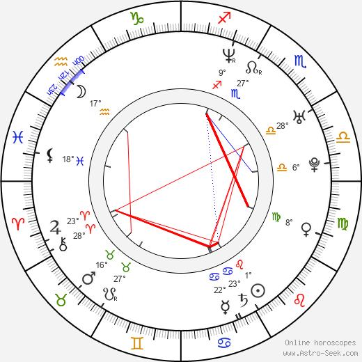 Giota Trakas birth chart, biography, wikipedia 2020, 2021