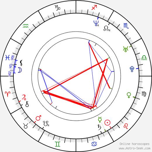 Grégoire Colin birth chart, Grégoire Colin astro natal horoscope, astrology
