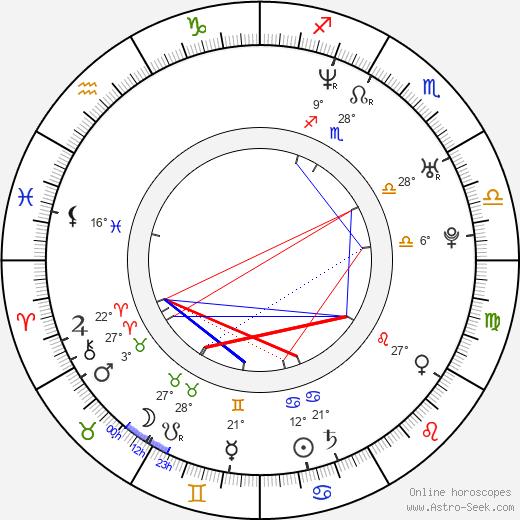 Hernan Crespo birth chart, biography, wikipedia 2019, 2020