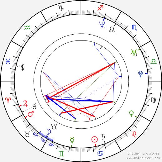 Hernan Crespo astro natal birth chart, Hernan Crespo horoscope, astrology