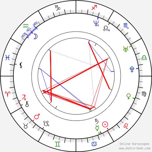 Jamie Langenbrunner astro natal birth chart, Jamie Langenbrunner horoscope, astrology