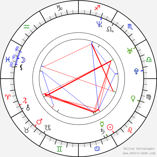 Joe Smith birth chart, Joe Smith astro natal horoscope, astrology