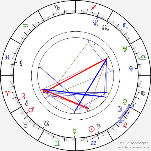 Jon Wellner birth chart, Jon Wellner astro natal horoscope, astrology